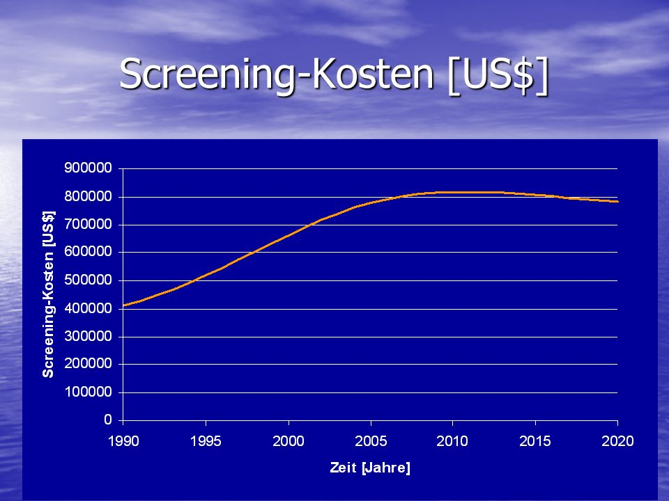 Screening-Kosten [US$]